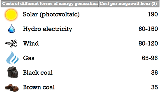 A graph: Cost of different forms of energy generation vs cost per megawatt hour