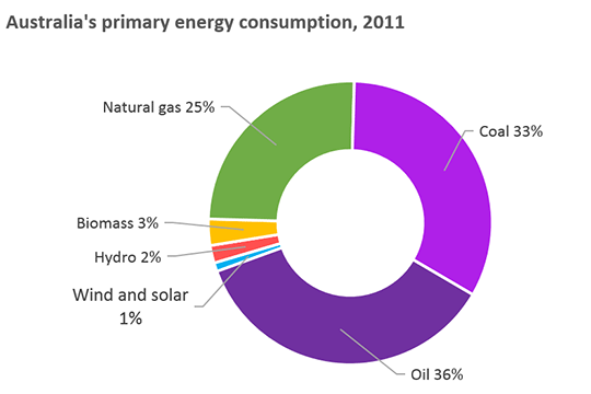 Graph: Australia's prime energy consumption 2011